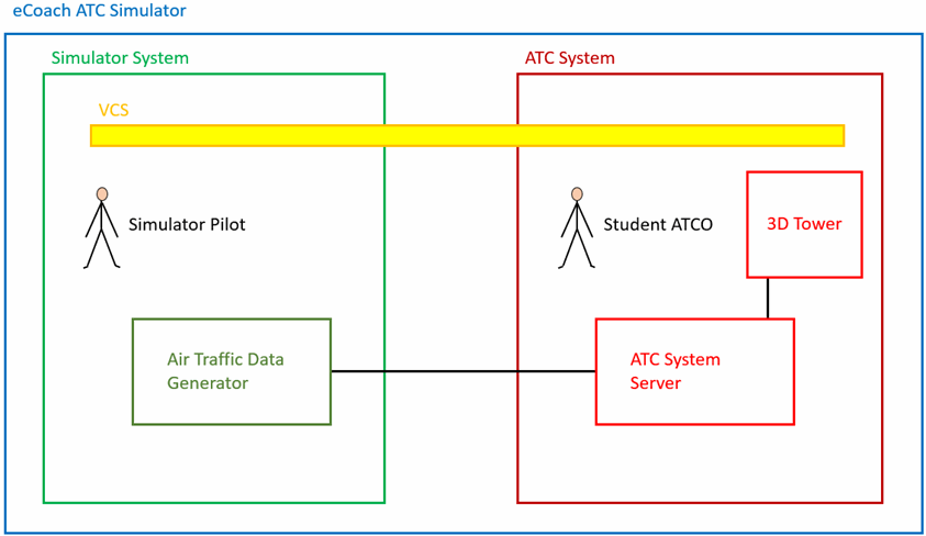 eCoach ATC Training Simulator Conceptual Overview